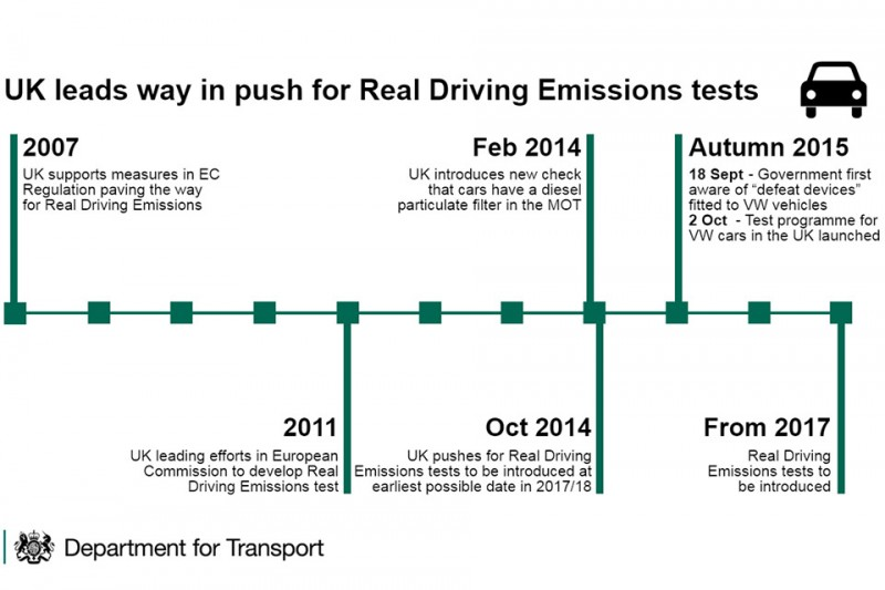 UK cars exceed laboratory emissions standards in real-world conditions
