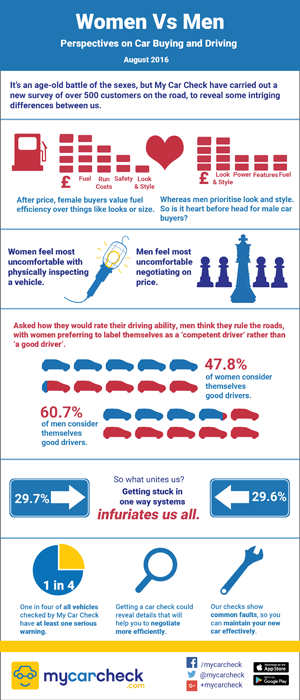 Male and female views on car buying and driving