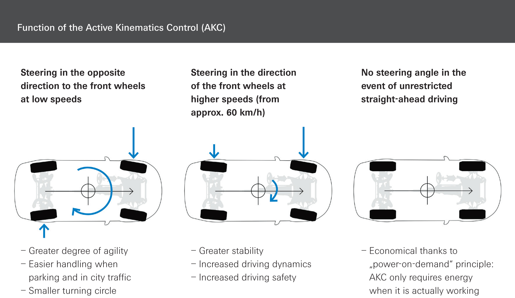 The AKC principle: The ZF system provides various responses depending on the road speed – to increase passenger car driving safety, comfort/convenience, maneuverability, and driving dynamics.