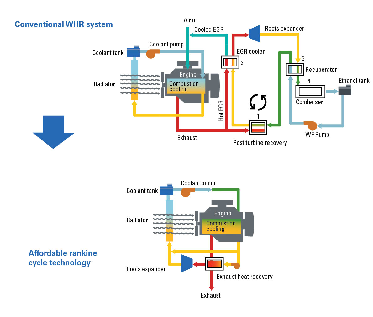 Eaton's affordable Rankine cycle could bring fuel-economy improvements of around 5%.