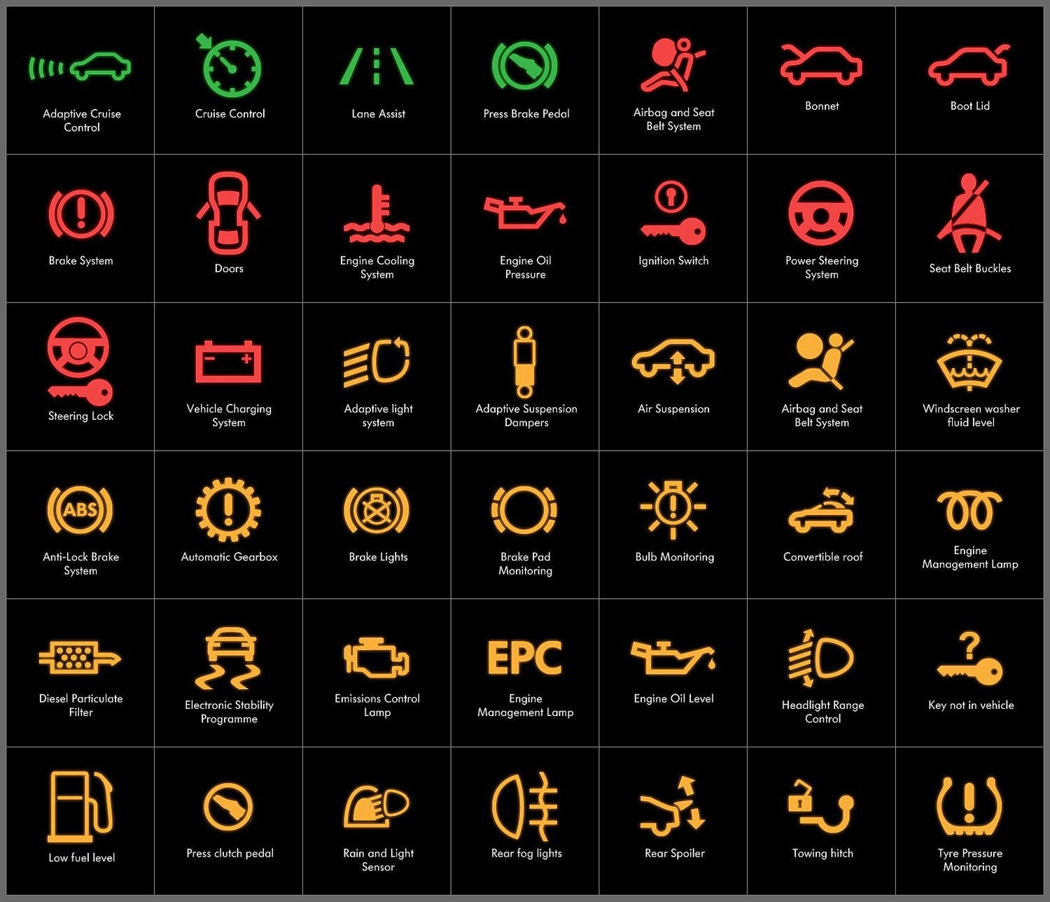 What cars warning lights mean