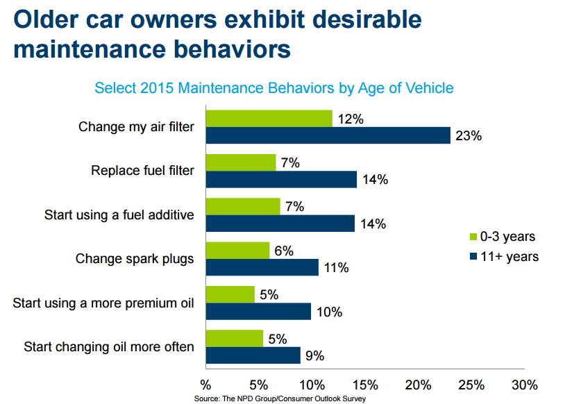 Maintenance-behaviors-older-car-owners