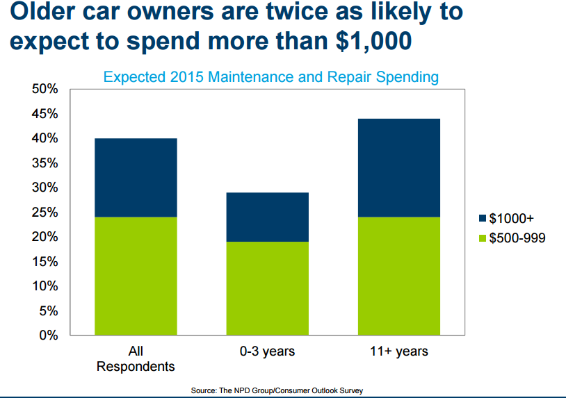 Older-car-owners-expected-to-spend-double