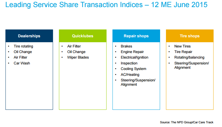 Leading-service-share-transaction-indices