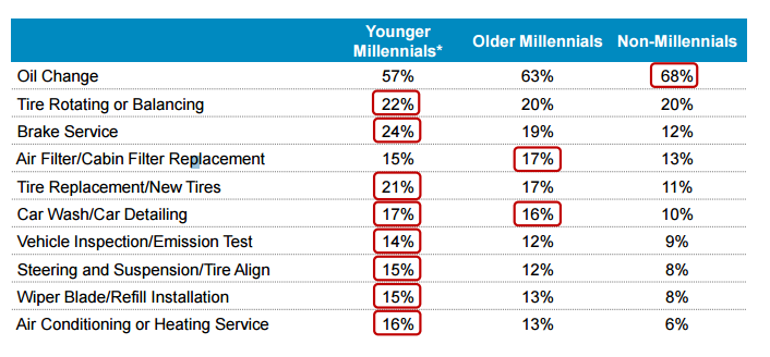 Millennial-vehicle-services-performed