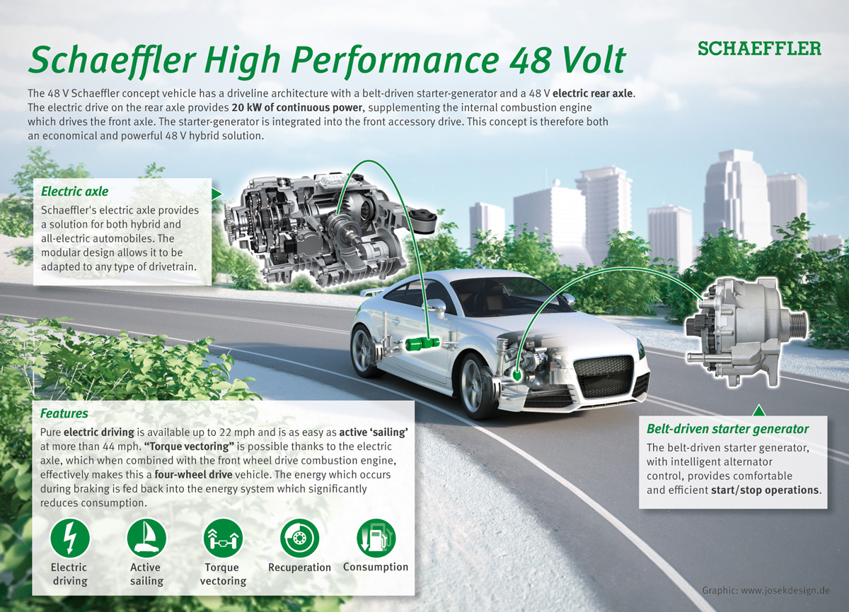 Schaeffler's technology offers significant potential to reduce consumption and emissions through local emissions-free driving and the recuperation of braking energy