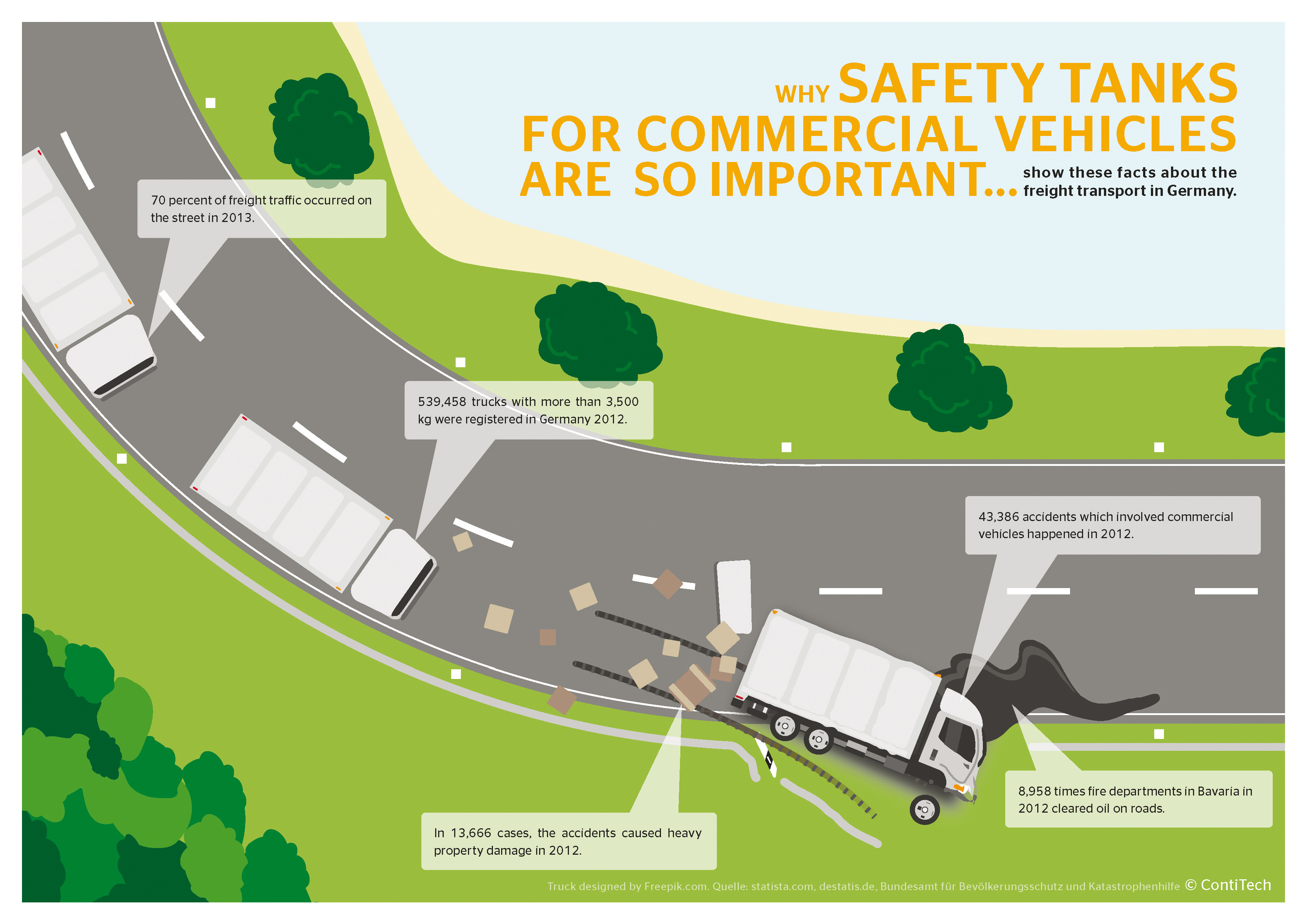 Why safety tanks for commercial vehicles are so important show these facts about the freight transport in Germany.