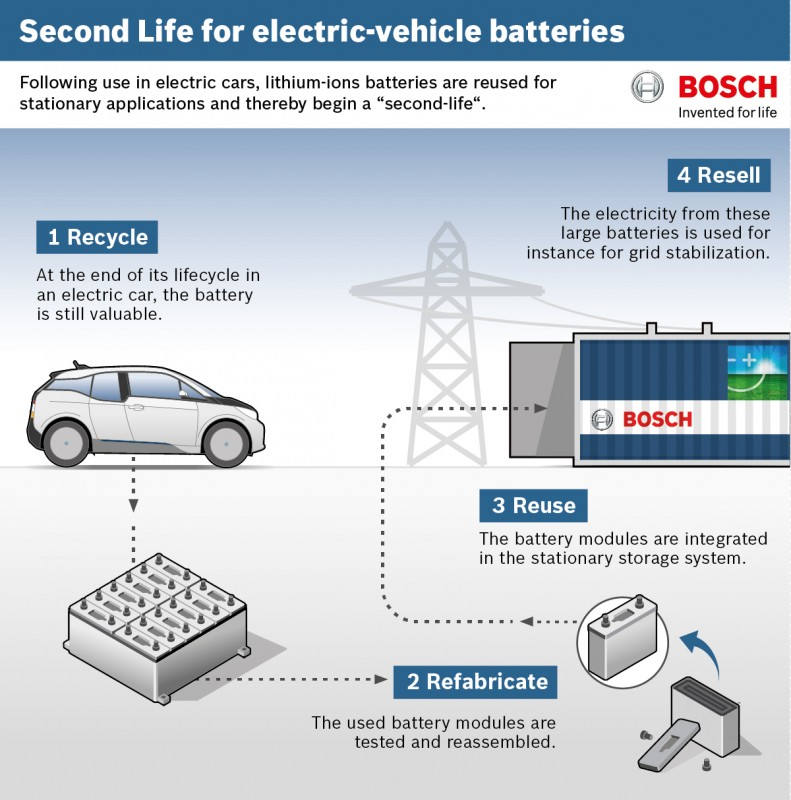 Recycled EV batteries to be used in power grid