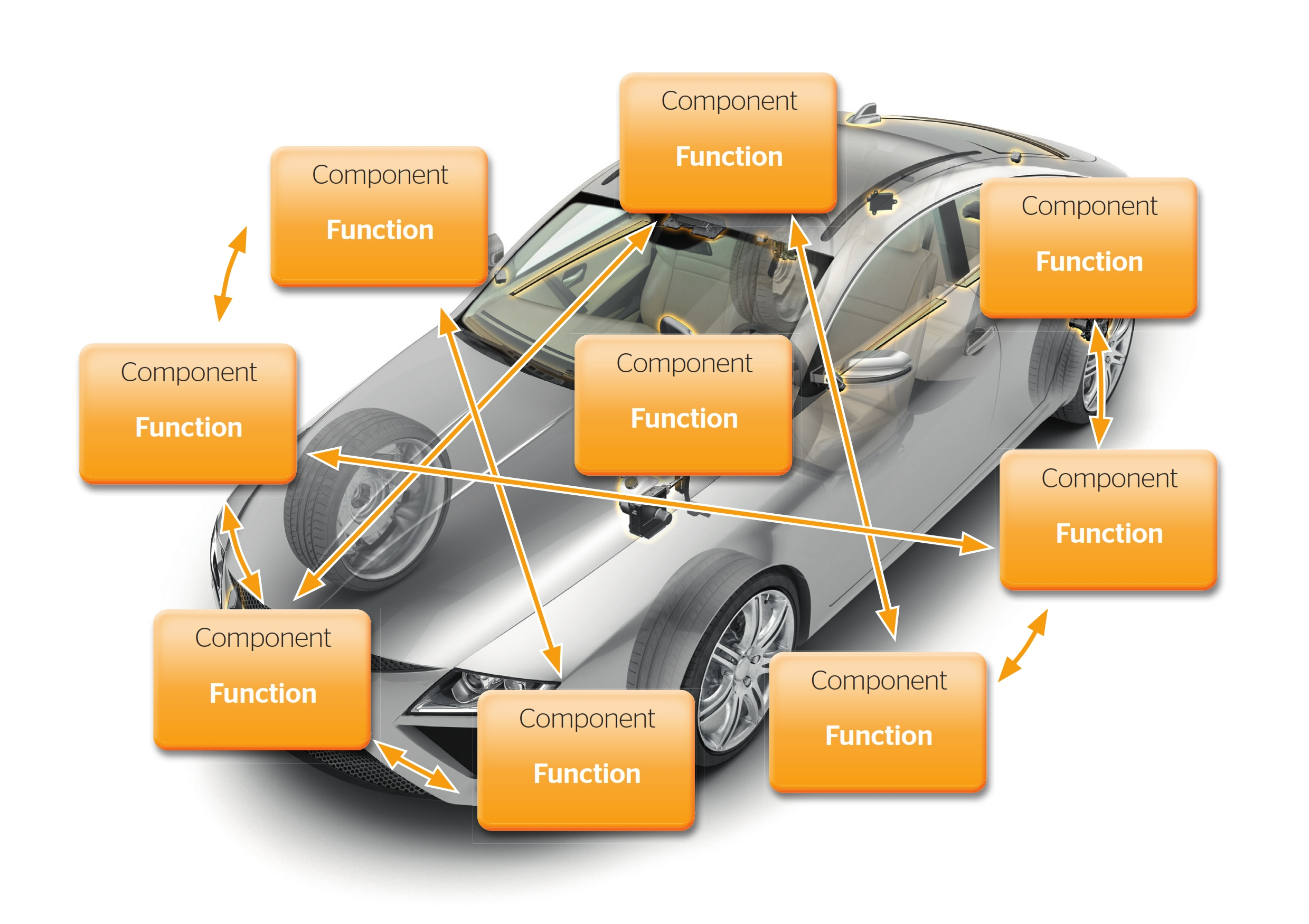 Vehicle functions – both current and future – are becoming increasingly complex, and often require interaction between multiple components.
