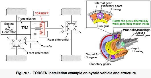 TORSEN installation example on hybrid vehicle and structure