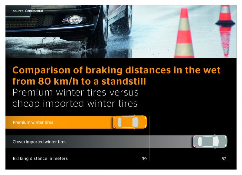 Continental winter tyre test drive