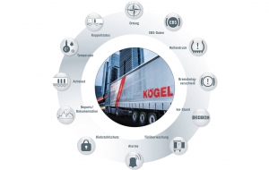 Kögel presents its own trailer telematics system