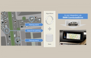 Dynamic Parking Prediction by BMW and INRIX